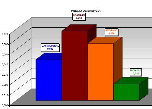 Gráfica Comparativa combustibles 5 años