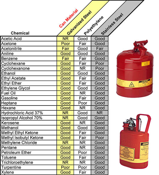 Justrite Safety Can Compatibility Guide