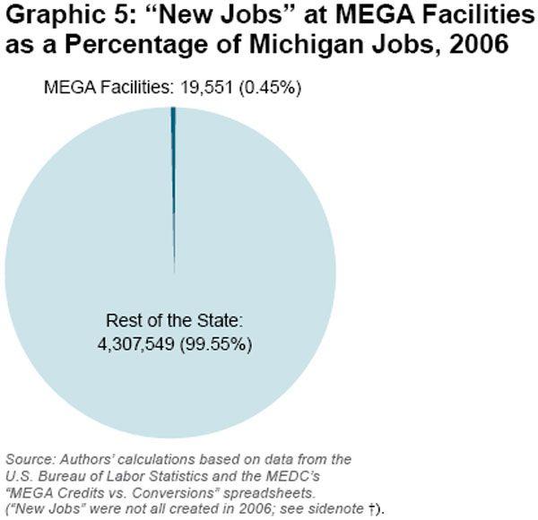 Michigan economy graph S2009-06-graphic5