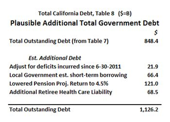 High California debt estimate