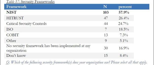 healthcare-cyber-security-frameworks