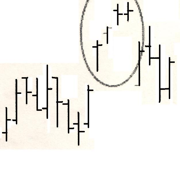 Candle Charting