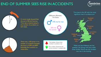 End of Summer Rise in Accidents – Infographic