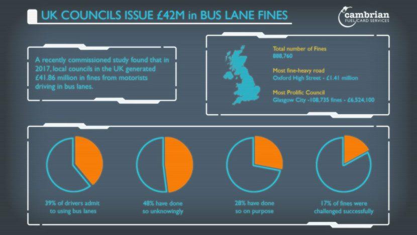 bus lane fines infog