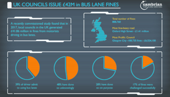 UK Councils Issue £42M in Bus Lane Fines – Infographic