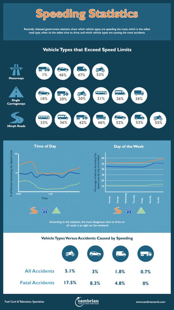 speeding statistics infographic