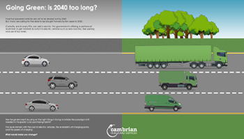 Going Green: is 2040 too long? – infographic