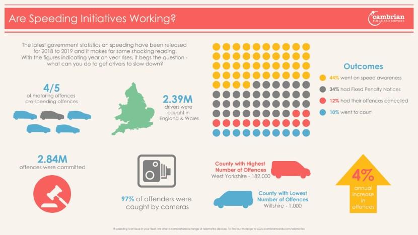 speeding statistics 2019 - infographic