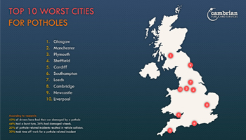 TOP 10 WORST CITIES FOR POTHOLES – Infographic