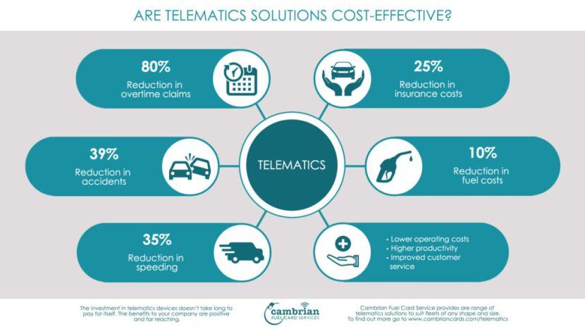 telematics cost effective infographic