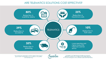 Are Telematics Solutions Cost-Effective? – Infographic