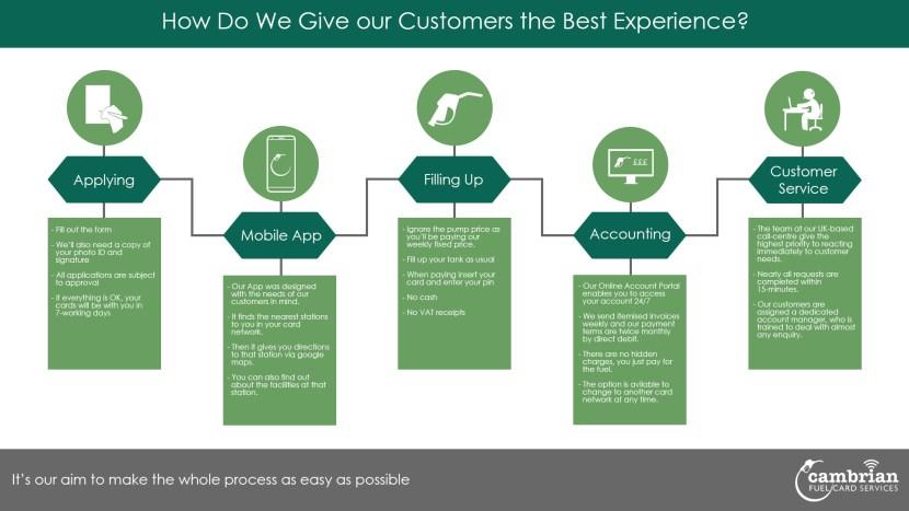 customer experience infog
