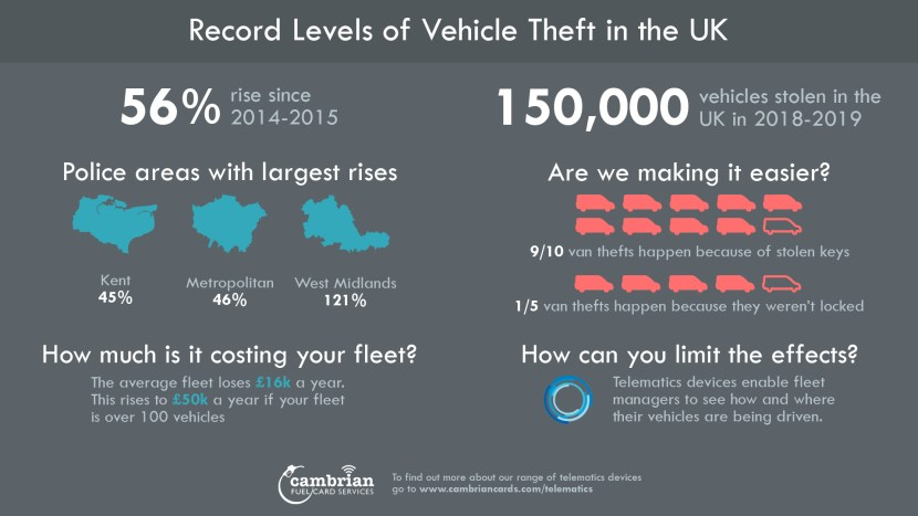 Record Levels of Vehicle Thefts - infographic