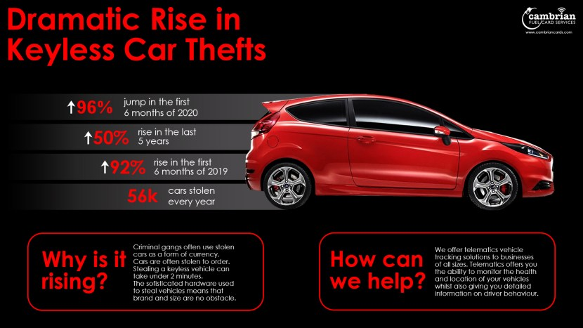 keyless car thefts - infographic