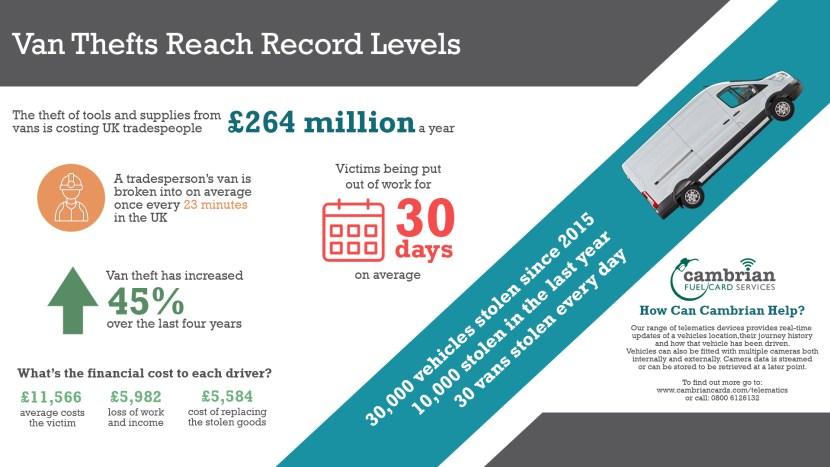 van thefts infographic