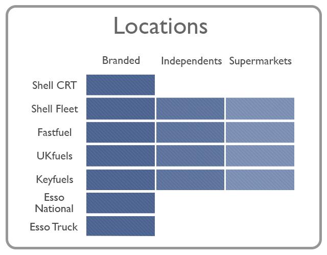 locations comparison