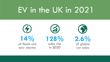 EV in the UK 2021 – Infographic