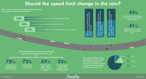 Should the speed limit change in the rain? – Infographic