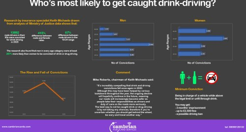 Who's Most Likely to Get Caught Drink-Driving? – Infographic