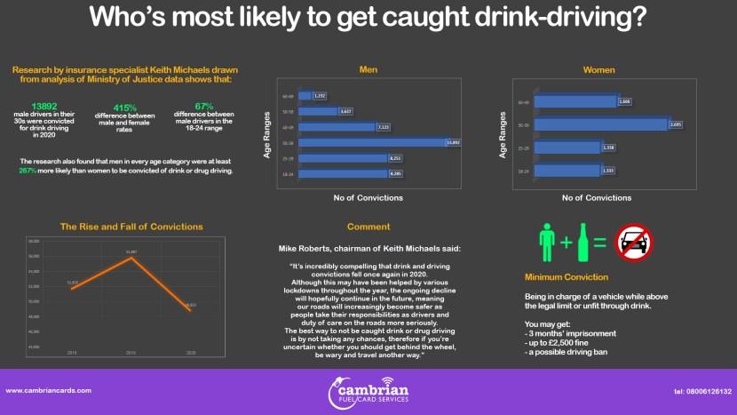 comparitive drink driving stats infog
