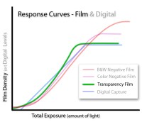 Color Transparency Curve