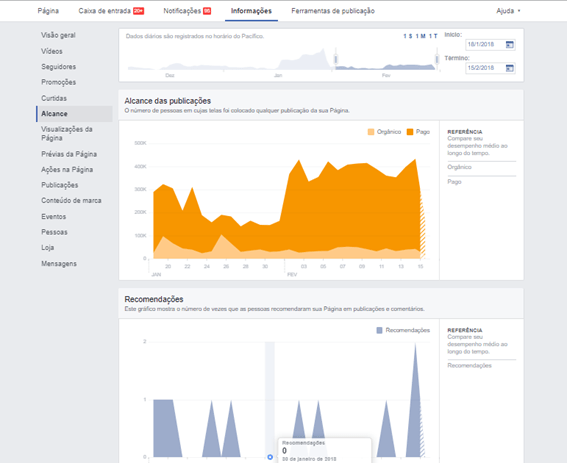 Alcance - Facebook Insights