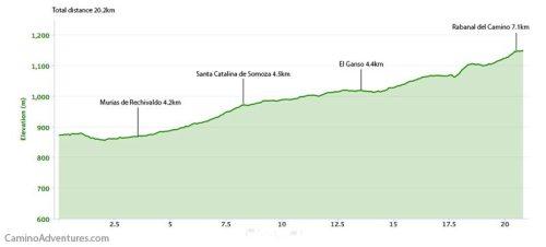 Astorga to Rabanal del Camino Elevation Map
