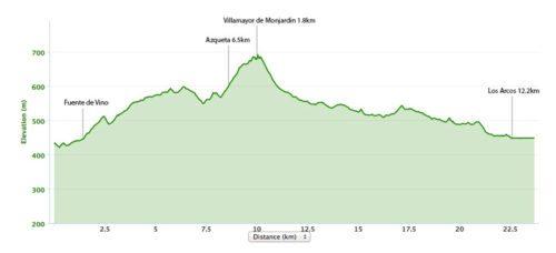 Estella to Los Arcos Elevation Map