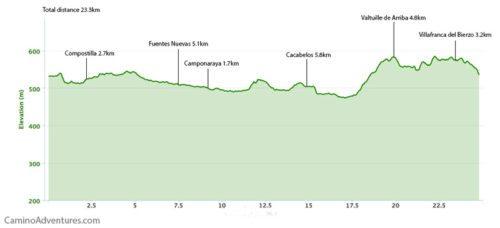 Ponferrada to Villafranca del Bierzo Elevation Map
