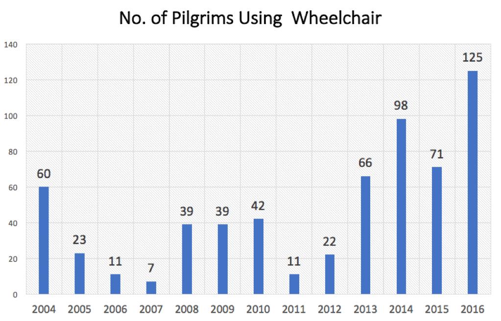 Wheelchair Pilgrims