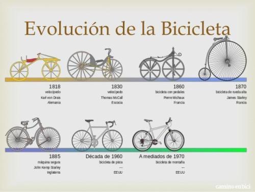 Día Mundial de la bicicleta: evolución. Fuente: Al2