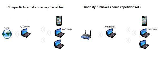 Compartir Internet con MyPublicWiFi