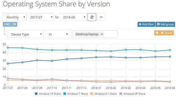 Windows 10 a la caza de Windows 7, asciende a un 35% en cuota de mercado según Netmarketshare