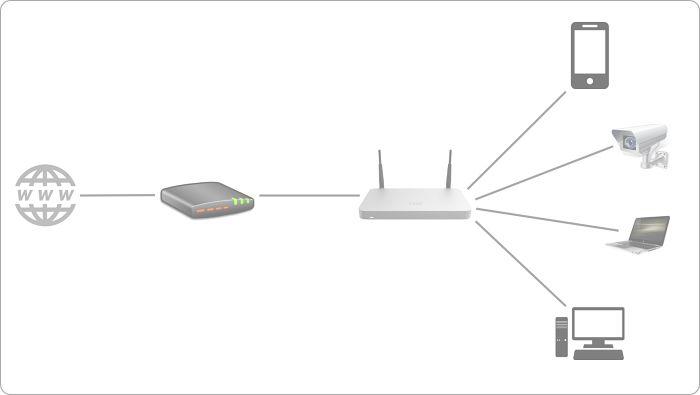 Cuál es el uso y la diferencia entre módem y router.