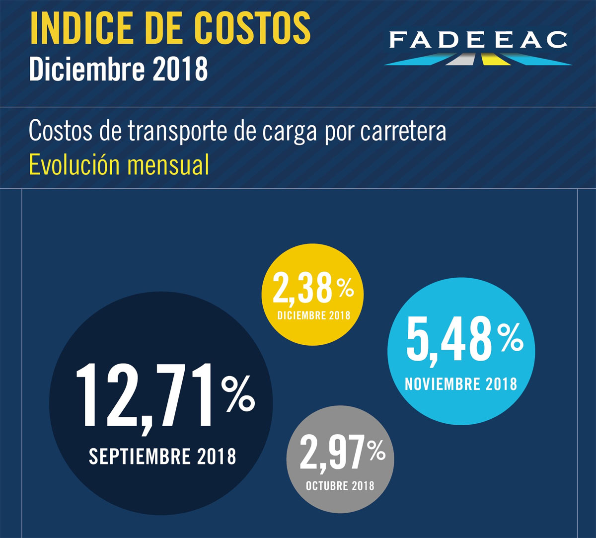 indice transporte