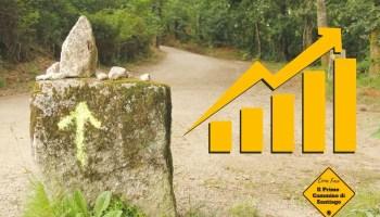 statistiche quanti pellegrini sul cammino di santiago di compostela