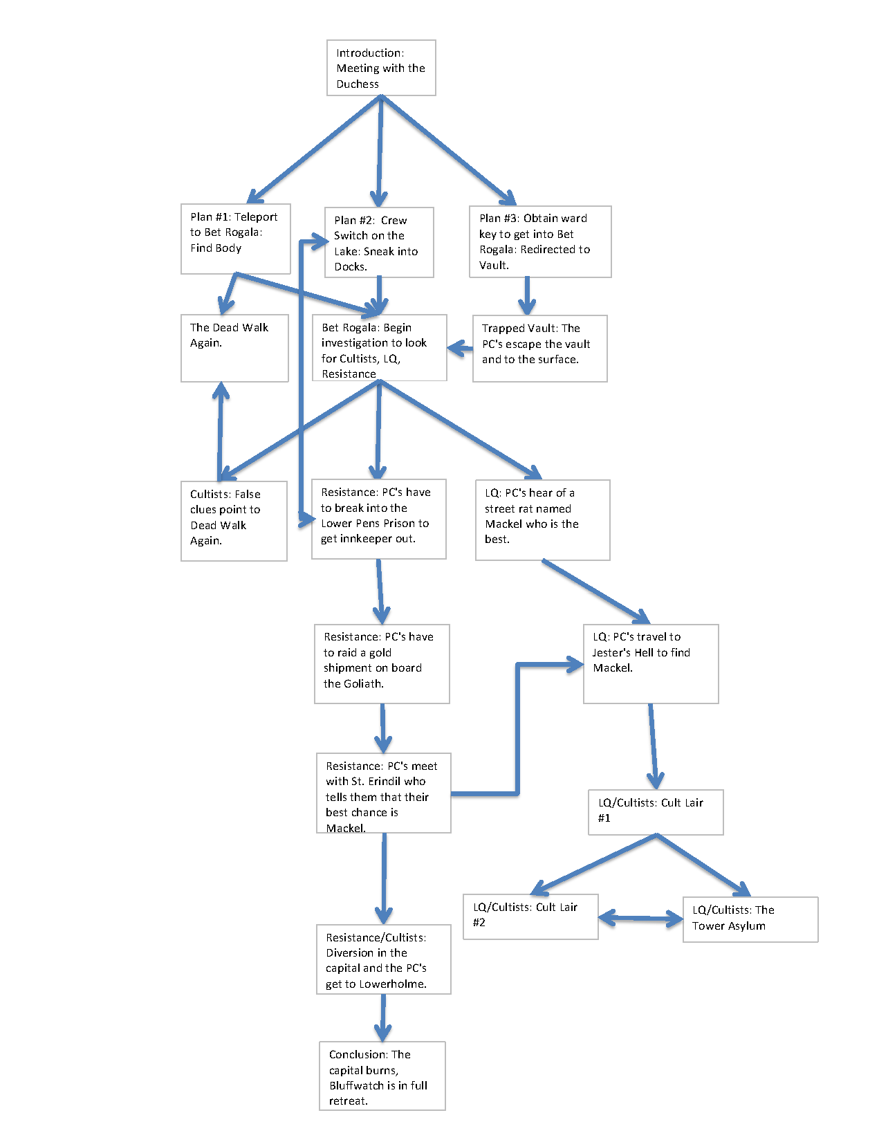 Plot Flowchart Example