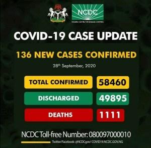 COVID19 : Cases Abates In Nigeria
