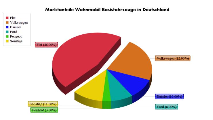 Basisfahrzeuge Deutschland Chart