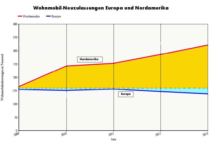 Neuzulassungen Nordamerika und Europa