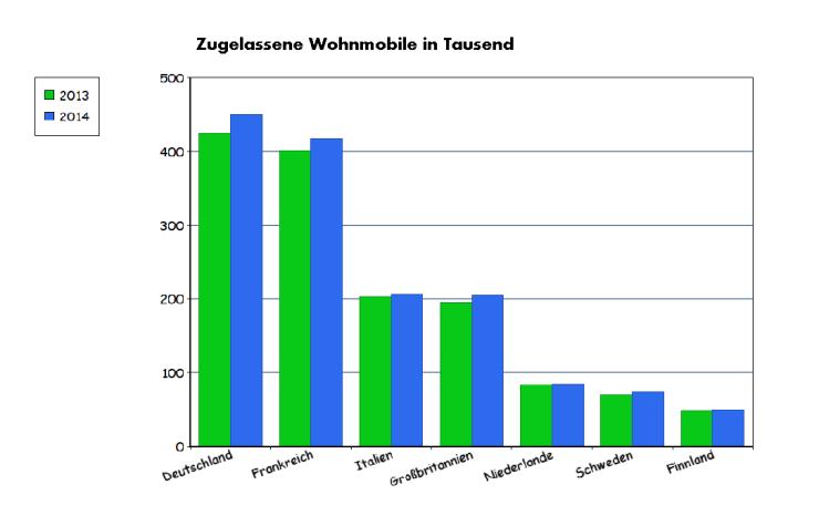 Zugelassene Wohnmobile Europa absolute Zahlen
