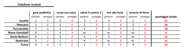 risultati_casolla2015