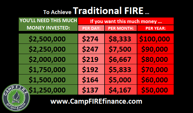 What does FIRE stand fore in Finance? Traditional #FIRE is the Goldilocks of #TheFIREMovement. It's not too lean, not too fat - it's just right! $1.25 - $2.5 million is required for #FIRE
