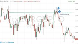 best Forex trading strategies that work pin bar signal