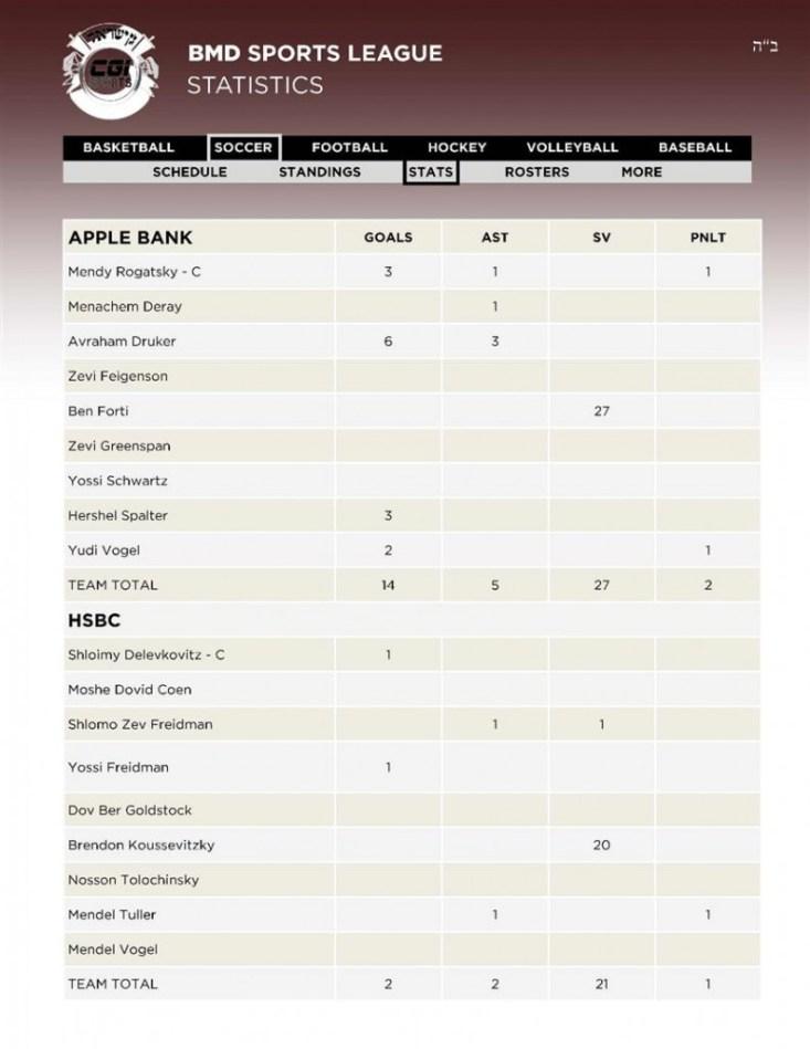 19 Soccer 5APPLE - 6HSBC Stats 12 02 (Custom)