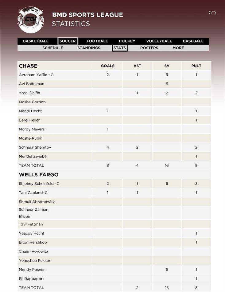 21Soccer 3CHASE - 4WELLS FARGO Stats 12 01