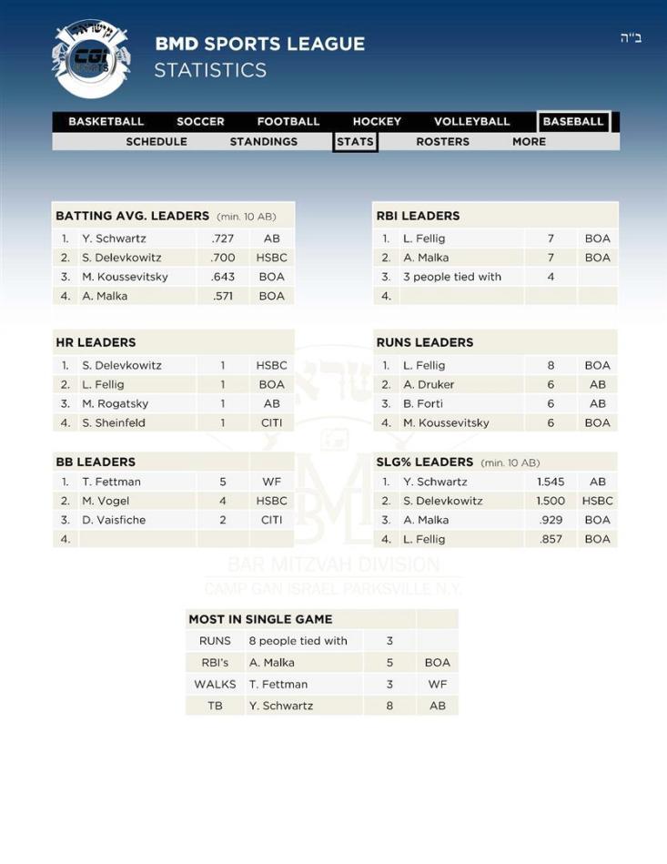 4Leaders Baseball Stats 12 02 (Custom)