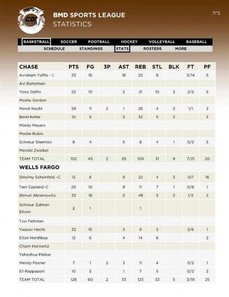 6 Basketball 3CHASE - 4WELLS FARGO Stats 12 02 (Custom)