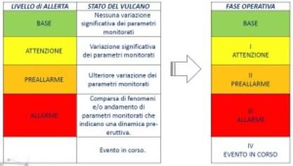 Emergenza - tabella di allerta