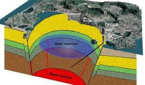 Deep Drilling Flegreo